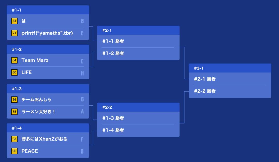 本戦(決勝トーナメント)